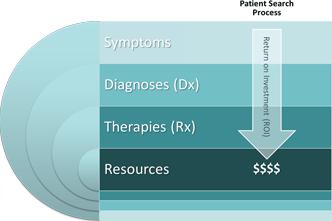 Medical Keyword Targeting