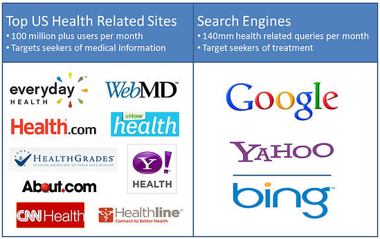 top web sites for medical marketers