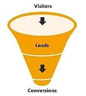 Conversion Optimization, Website Profitability 7 25