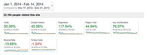 Website Optimization, Online Marketing, Google Analytics Pic 3
