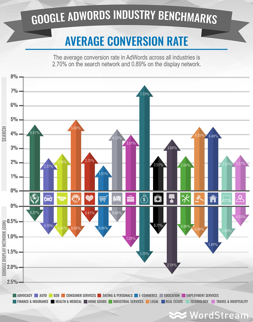adwords-industry-benchmarks-average-conversion-rate.jpg