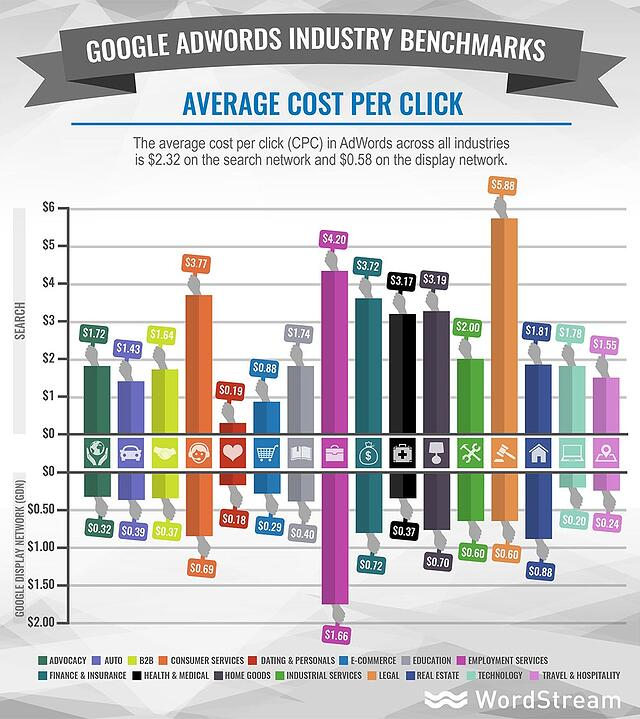 adwords-industry-benchmarks-average-cpc.jpg